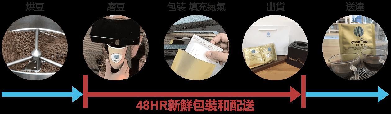 堅持24HR咖啡新鮮現磨現包配送